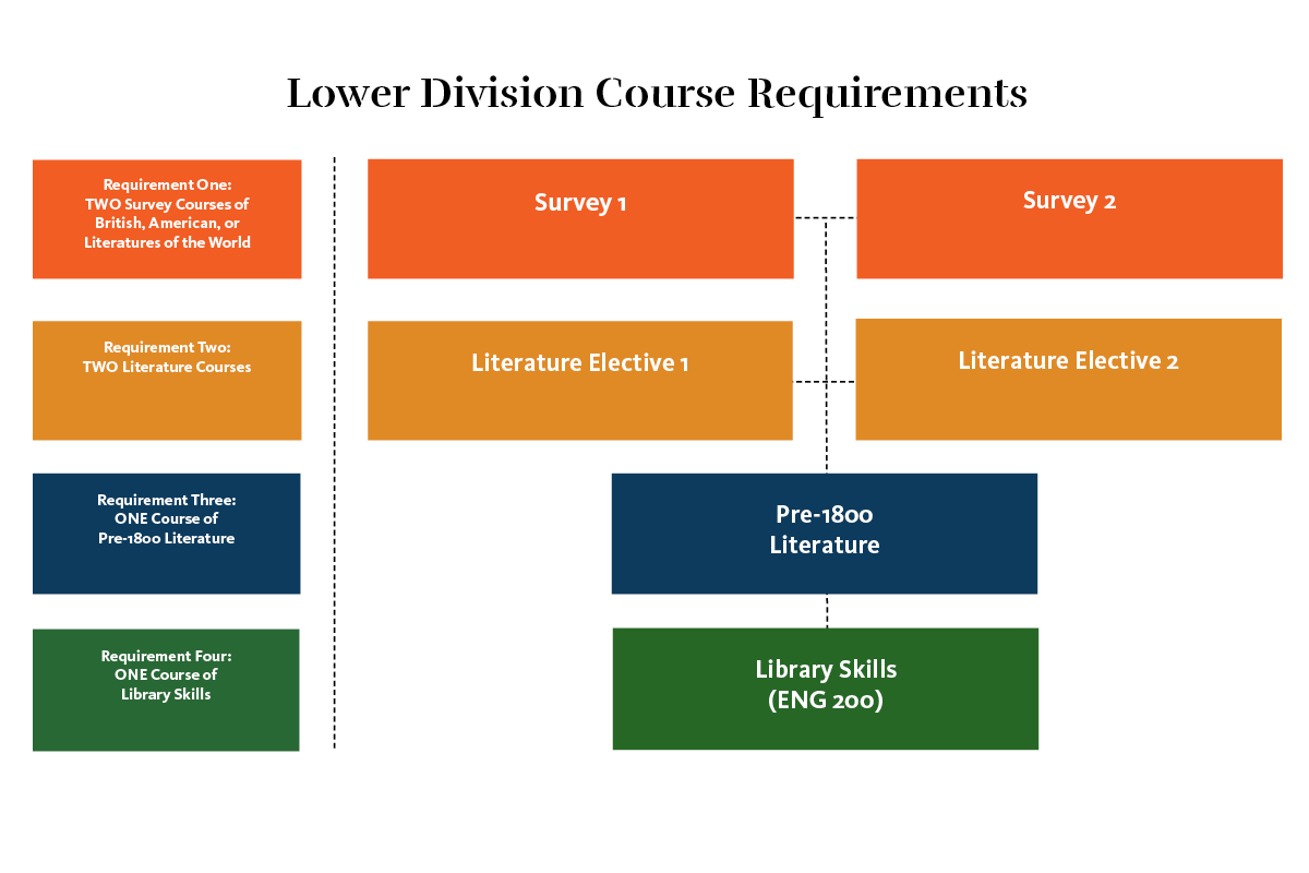 Lower division course requirements