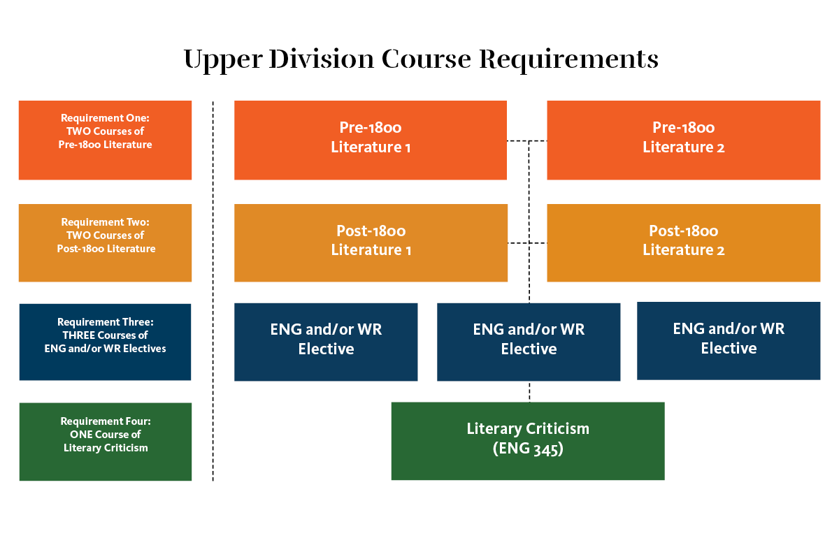 World Language and Culture upper division course requirements