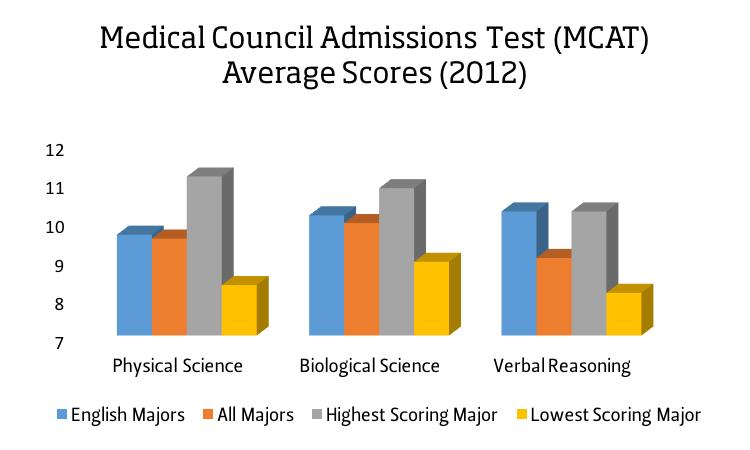 MCAT Scores
