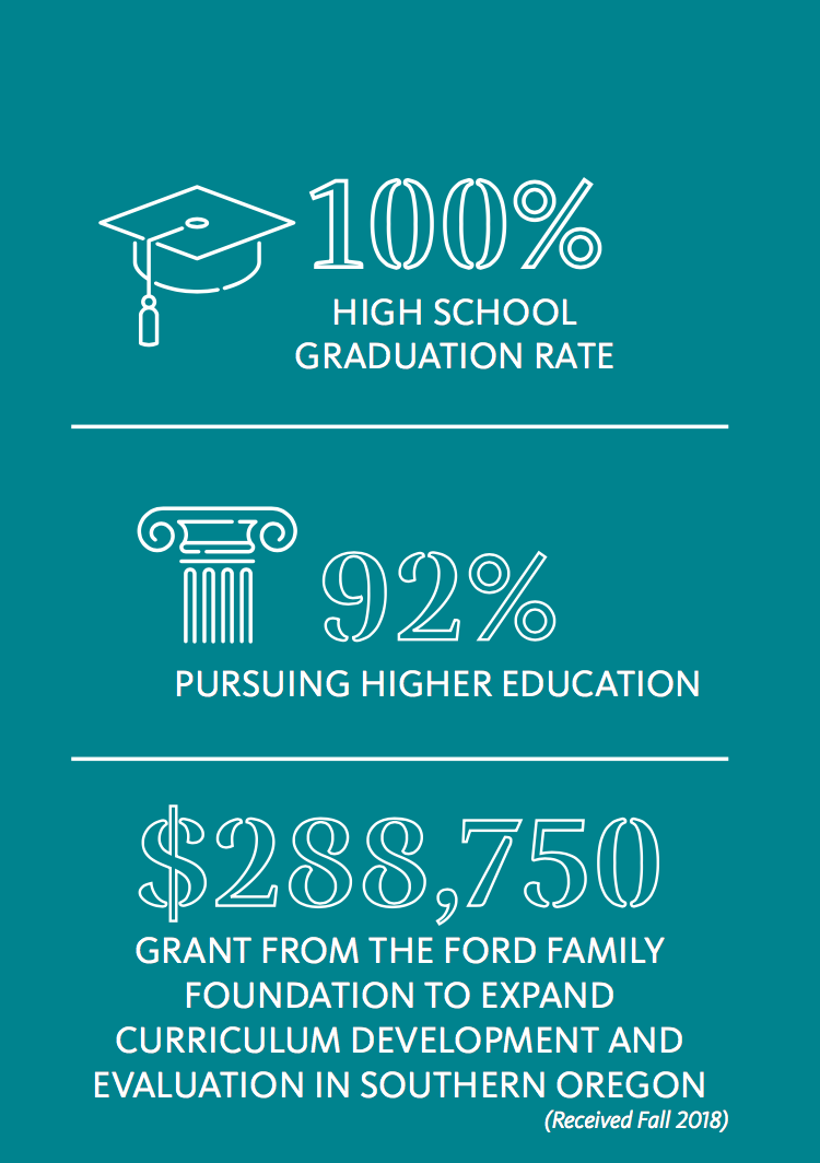 Facts and figures relating to the success of the OSU Juntos program